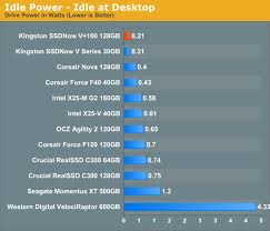 Power Consumption Kingston Ssdnow V 100 Review