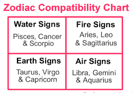 Zodiac Sign Compatibility Chart Marriage To The World You