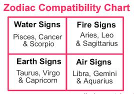 Astrology Marriage Compatibility Chart Zodiac Sign Compatibility Chart Marriage To The World You