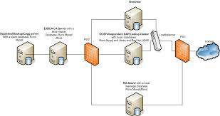 sample architecture diagram photo album   diagramsejbca open source pki certificate authority architecture