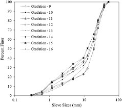 Laboratory Scale Investigation On Band Gradations Of