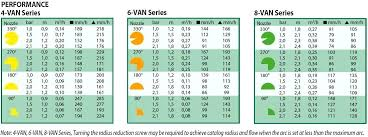 Rain Bird Nozzle Chart Amagzing Co