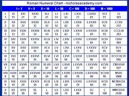 Roman Numerals Chart For Kids 68 Interpretive Roman Numerals Chart Birthdays
