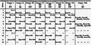 History Of Chemistry Wikipedia