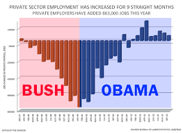 Obama Job Creation Chart Obama Has Created 863k Jobs In 2010 More Than Double