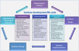 Software Development Life Cycle Phases System Development Life Cycle Sdlc Approaches Tech Talk