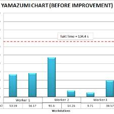 Current Yamazumi Chart Calculating Number Of Worker