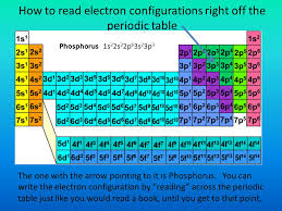 Chapter 13 Electrons in Atoms ppt download, How Do You Read a ...