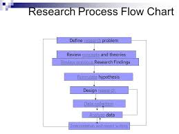Flow Chart Of Research Design Untitled