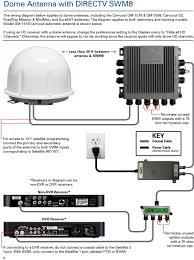 dish tv for rvs with direct tv satellite dish wiring diagram directv swm 8 wiring diagram at Directv Genie Wiring Schematic