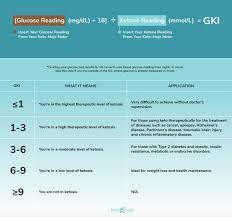 Ketone Levels Chart Mg Dl What Is The Gki And How Do You Calculate It In 2019 Keto