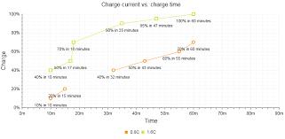 Scatterline Chart Radhtmlchart For Asp Net Ajax