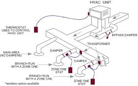 zone one zone control smarthvacproducts com if the zone one thermostat is calling for heat and the duct sensor determines there is warm air in the duct the damper will open otherwise