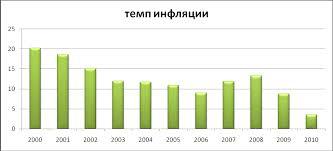 Реферат Уровень и качество жизни населения в России и за рубежом  Уровень и качество жизни населения в России и за рубежом