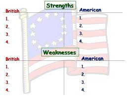 Civil War Strengths And Weaknesses Chart Strengths And Weaknesses