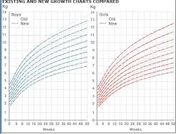 Average Baby Growth Chart Percentile Faithful Normal Growth Chart For Infants Age Weight Chart