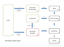 working capital cycle 1 0