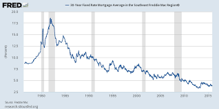 30 Year Fixed Chart Mortgage 828cloud