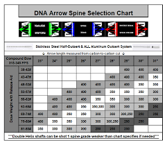 Spine Chart Dirtynortharchery