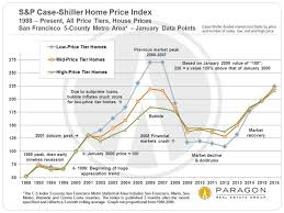 Updated S P Case Shiller Home Price Index For San Francisco