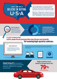 through the eyes of gen y and gen z quality products are american 2000 x 2768