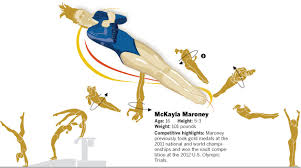 Vault gymnastics mckayla maroney Vault Finals Us Gymnast Mckayla Maroney Earned The Top Score Among All Competitors During The Team Finals In London By Executing Nearly Flawless Vault Known As An Los Angeles Times Graphic Olympics Gymnastics Data Desk Los Angeles Times