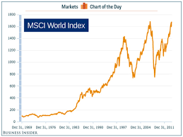 Msci World Stock Index Chart Cotd Global Stock Market Hits High Business Insider