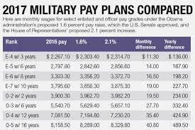 Military Reserve Pay Chart 2017 Military Pay Scale Navy Times Pay Chart Marine Rankings