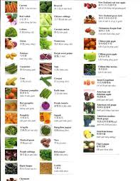vegetables names list. Unique List Indian All Vegetables Names In English And Hindi Vegetables List In English  With Corresponding Marathi Hindi On List F
