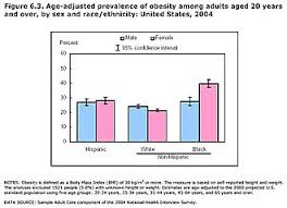 Is My Child Obese Chart Obesity In The United States Wikipedia