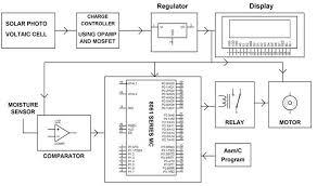 automatic irrigation system using microcontroller solar powered auto irrigation system blockdiagram