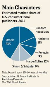 Pie Chart News Pie Chart Markket Share Book Publishers Publishing