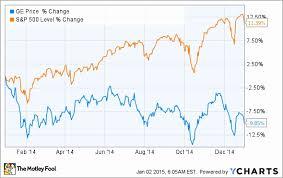 Ge Stock Quote Impressive Stock Quote Ge Unique Stock Quote Ge Magnificent Ge S Stock Is