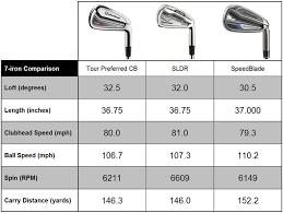 Golf Club Shaft Flex Chart Actual Golf Club Loft Distance Chart Swing Speed And Shaft