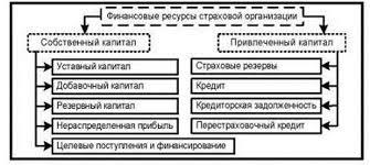 Реферат Учет и анализ использования трудовых ресурсов Анализ использования трудовых ресурсов в страховой компании диплом