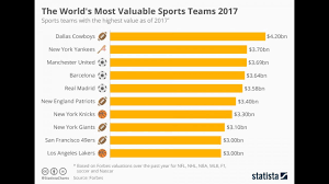 list of sports teams forbes list of the most valuable sports teams youtube