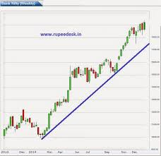 Nifty Options Charts Free Free Stock Options Rupeedesk Weekly Banknifty Chart 17