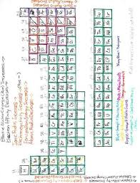Periodic Table Coloring Activity Worksheet 8 Icon Pleasurable ...