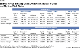 Office Salary Unions Charge Higher Dues And Pay Their Officers Larger Salaries In