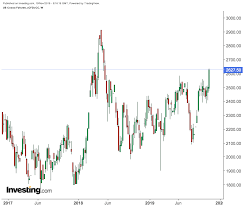 Cocoa Commodity Chart Cocoa Catapults Higher As Holiday Magic Beckons Investing Com