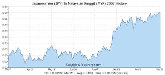 Yen To Myr Chart Options Trading System Spy Forex Exchange Symbols Forex
