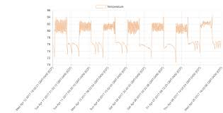 Chart Js Time Scale Example React Chartjs 2 Time Scale Dates Not Formatting Stack Overflow