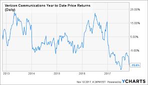 Verizon Share Price Chart Verizon Buy The 15 Decline Verizon Communications Inc