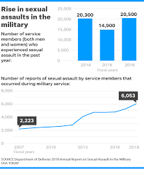 Sexual Assaults In Military Climbs 38 Alcohol Often Involved