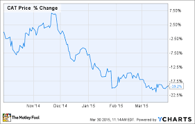 Caterpillar Stock Price Chart 3 Reasons Caterpillar Inc Stock Could Tumble The Motley Fool