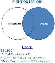 Types Of Sql Joins Venn Diagram Difference Between Left Outer Join And Right Outer Join In