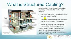 structured cabling standard (tia 568 c Network Wiring Standard Network Cable Standards Table