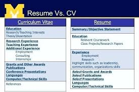Resume Or Curriculum Vitae Adorable Differentiate Between Resume Cv Portfolio And Biodata Differences V