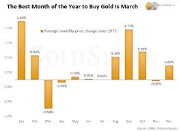 Updated The Best Time Of The Year To Buy Gold Silver In