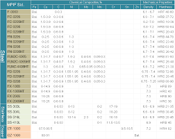 Material Standard Chart Ching Pen Ta Co Ltd